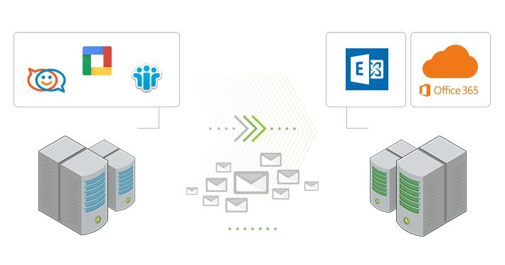 Migracja z serwerów IMAP do Exchange lub Office 365.