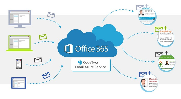 Jak działa CodeTwo Email Signatures for Office 365?