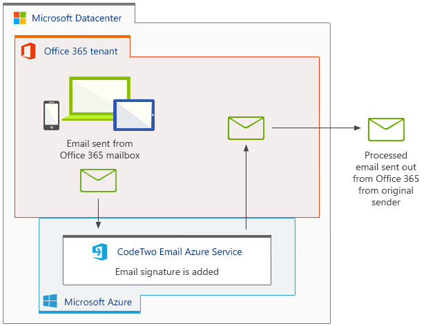 How CodeTwo Email Signatures for Office 365 works