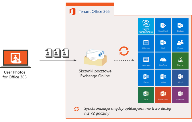 User Photos for Office 365 diagram